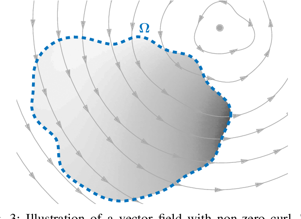 Figure 3 for Modeling and interpolation of the ambient magnetic field by Gaussian processes