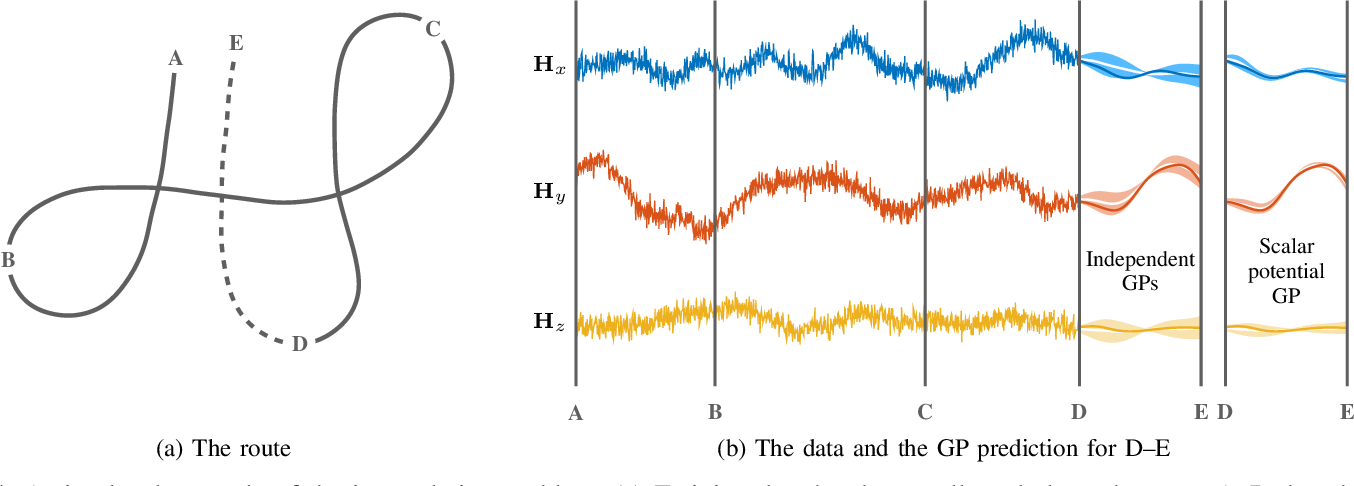 Figure 4 for Modeling and interpolation of the ambient magnetic field by Gaussian processes