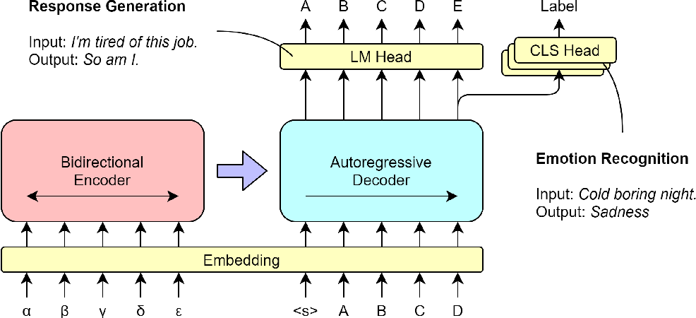 Figure 1 for Multi-Task Learning of Generation and Classification for Emotion-Aware Dialogue Response Generation