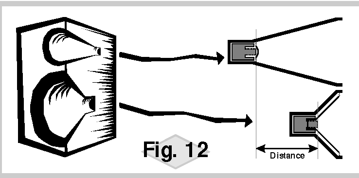 Fig. 12 Distance