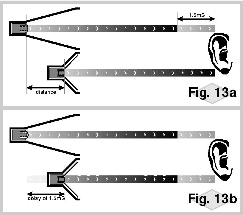 Fig. 13adistance