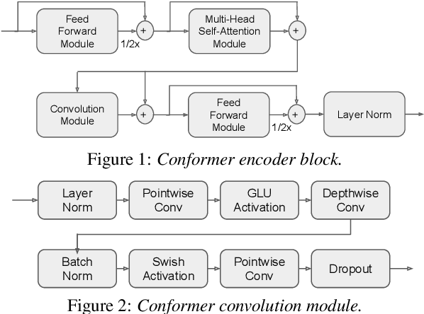 Figure 1 for A Comparative Study on Neural Architectures and Training Methods for Japanese Speech Recognition