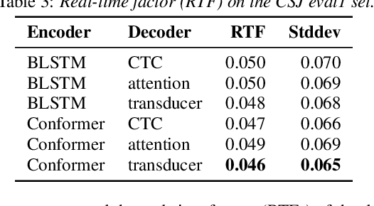 Figure 4 for A Comparative Study on Neural Architectures and Training Methods for Japanese Speech Recognition