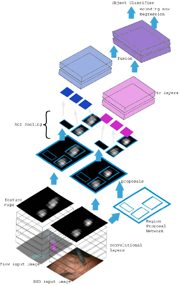 Figure 2 for Detection and Localization of Robotic Tools in Robot-Assisted Surgery Videos Using Deep Neural Networks for Region Proposal and Detection