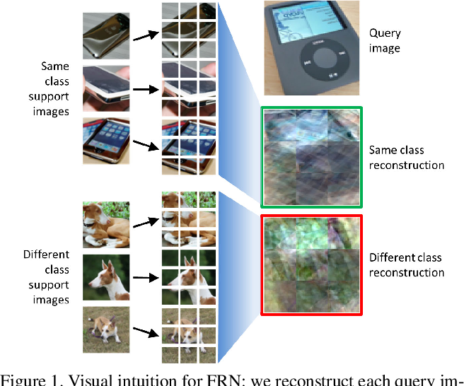 Figure 1 for Fine-Grained Few-Shot Classification with Feature Map Reconstruction Networks