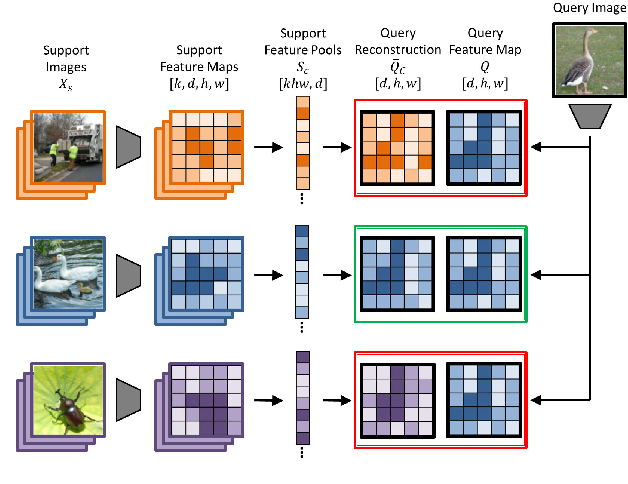 Figure 3 for Fine-Grained Few-Shot Classification with Feature Map Reconstruction Networks
