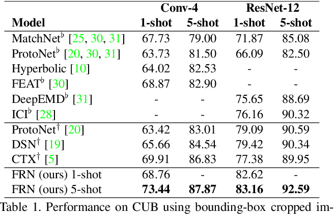 Figure 2 for Fine-Grained Few-Shot Classification with Feature Map Reconstruction Networks