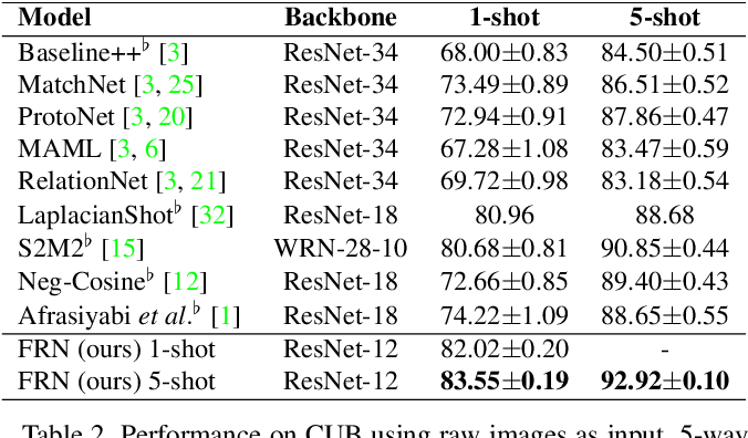 Figure 4 for Fine-Grained Few-Shot Classification with Feature Map Reconstruction Networks