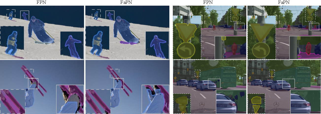 Figure 3 for FaPN: Feature-aligned Pyramid Network for Dense Image Prediction