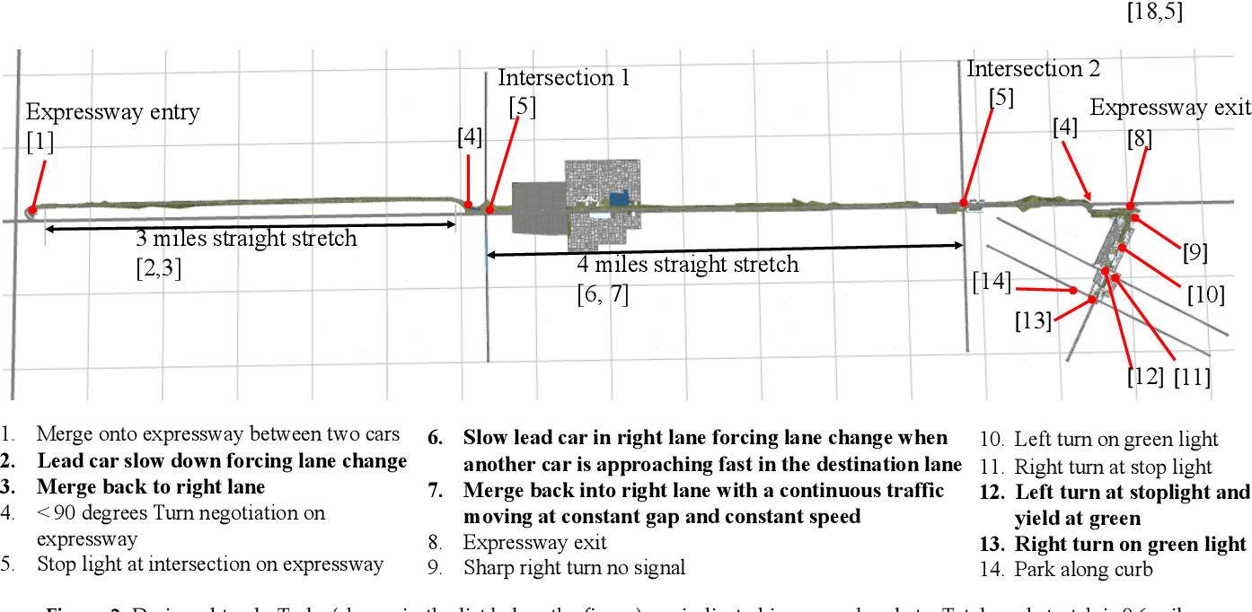 Figure 3 for Do You Want Your Autonomous Car To Drive Like You?