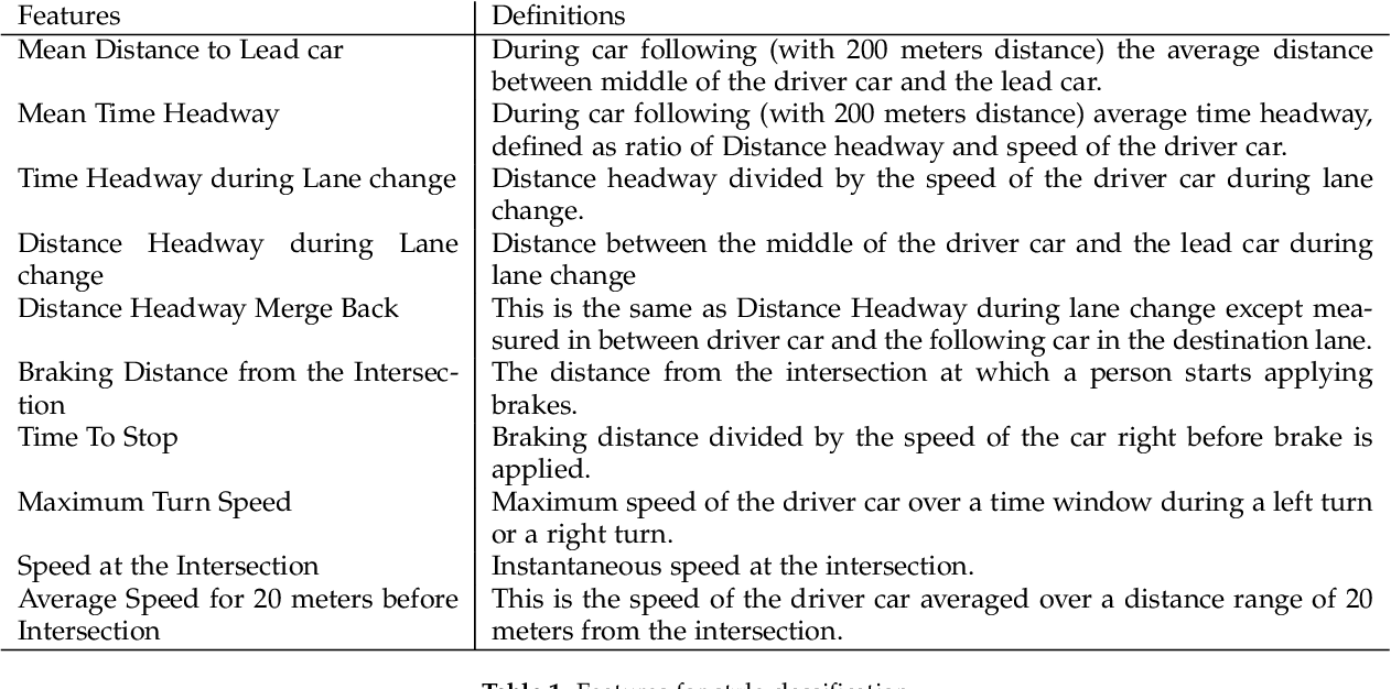 Figure 2 for Do You Want Your Autonomous Car To Drive Like You?