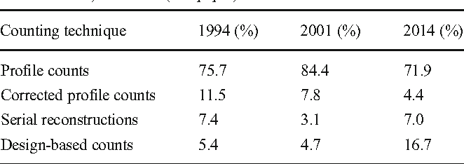 Table 1 Frequencies in the use of counting techniques in three journals ( Journal of Neuroscience, Journal of Comparative Neurology and Brain Research) in 1994 (from Coggeshall and Lekan 1996), 2001 (from von Bartheld 2002) and 2014 (this paper)