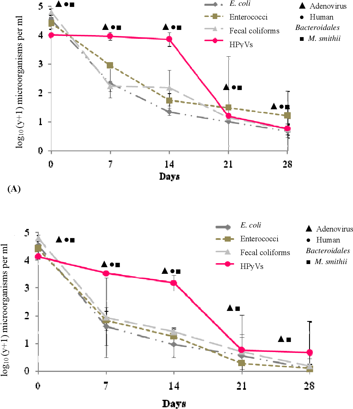 PDF] The Development of a Human Polyomavirus Quantitative