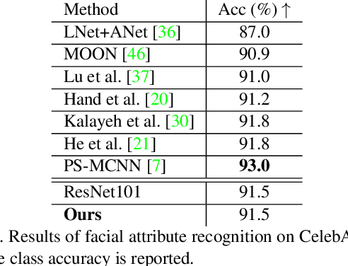 Figure 2 for Interpretable and Accurate Fine-grained Recognition via Region Grouping