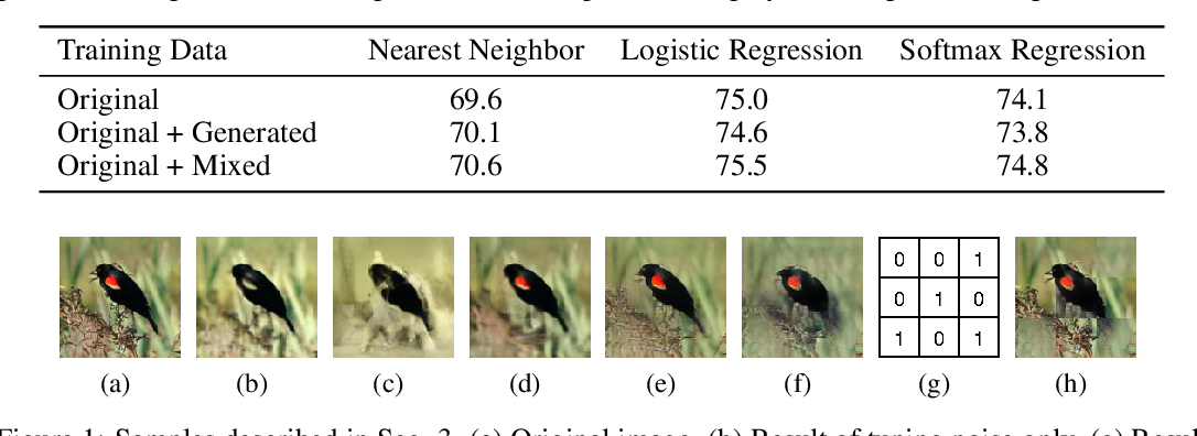 Figure 1 for Meta-Reinforced Synthetic Data for One-Shot Fine-Grained Visual Recognition