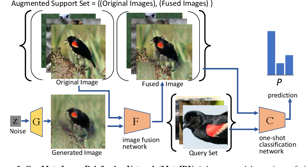 Figure 2 for Meta-Reinforced Synthetic Data for One-Shot Fine-Grained Visual Recognition