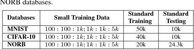 Figure 2 for Learning Structure and Strength of CNN Filters for Small Sample Size Training