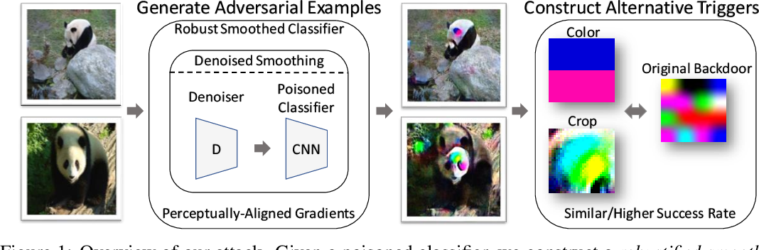 Figure 1 for Poisoned classifiers are not only backdoored, they are fundamentally broken
