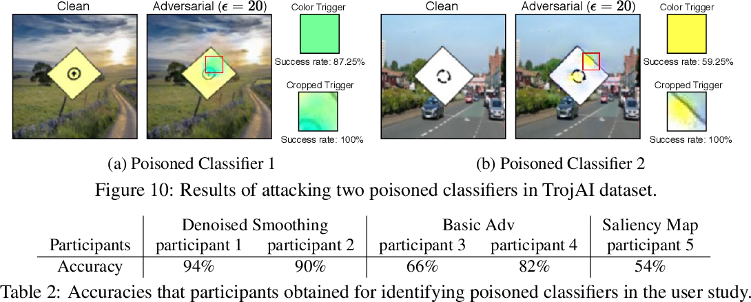 Figure 4 for Poisoned classifiers are not only backdoored, they are fundamentally broken