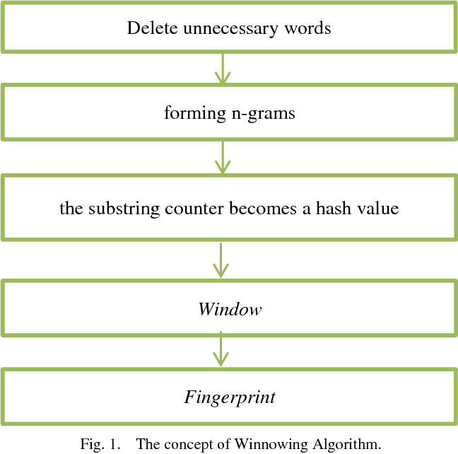 PDF] Implementation of Winnowing Algorithm with Dictionary English