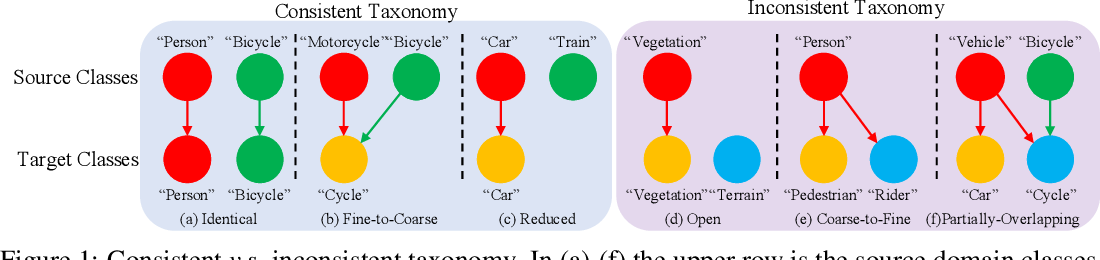 Figure 1 for TADA: Taxonomy Adaptive Domain Adaptation