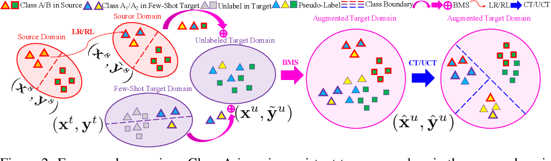 Figure 3 for TADA: Taxonomy Adaptive Domain Adaptation