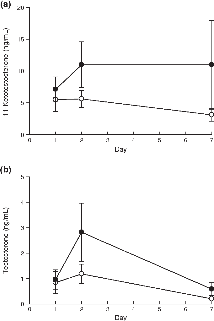 Androgen Mediated Nurturing And Aggressive Behaviors During Paternal