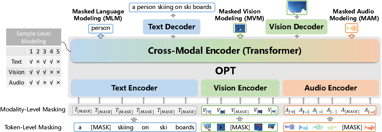 Figure 1 for OPT: Omni-Perception Pre-Trainer for Cross-Modal Understanding and Generation
