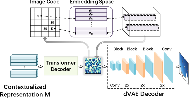 Figure 3 for OPT: Omni-Perception Pre-Trainer for Cross-Modal Understanding and Generation