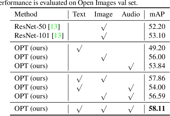Figure 4 for OPT: Omni-Perception Pre-Trainer for Cross-Modal Understanding and Generation