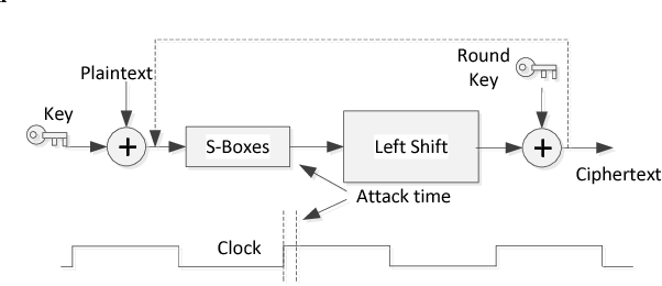 Fig. 1. The power analysis against the SMS4 circuit at the first round