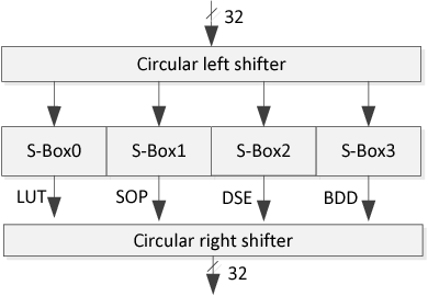 Fig. 2. Improved S-Boxes circuit against power analysis attacks