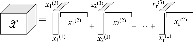 Figure 2 for Low-Rank Tensor Recovery with Euclidean-Norm-Induced Schatten-p Quasi-Norm Regularization