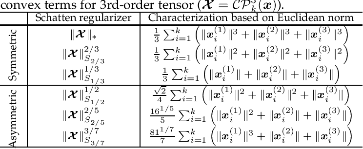 Figure 3 for Low-Rank Tensor Recovery with Euclidean-Norm-Induced Schatten-p Quasi-Norm Regularization