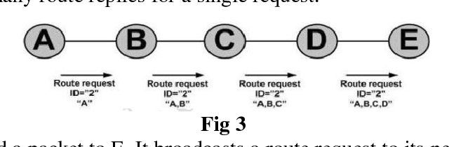 PDF] Routing Problems in Mobile Ad hoc Networks ( MANET
