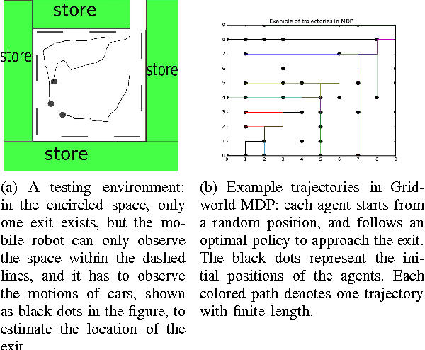 Figure 1 for Bellman Gradient Iteration for Inverse Reinforcement Learning