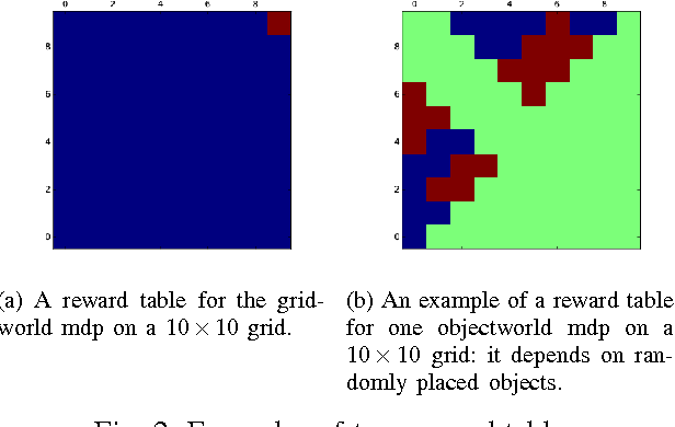 Figure 2 for Bellman Gradient Iteration for Inverse Reinforcement Learning