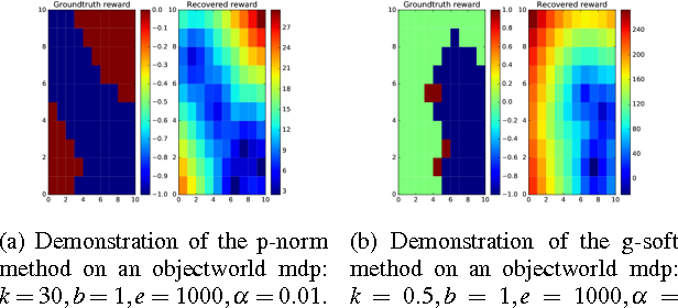 Figure 3 for Bellman Gradient Iteration for Inverse Reinforcement Learning