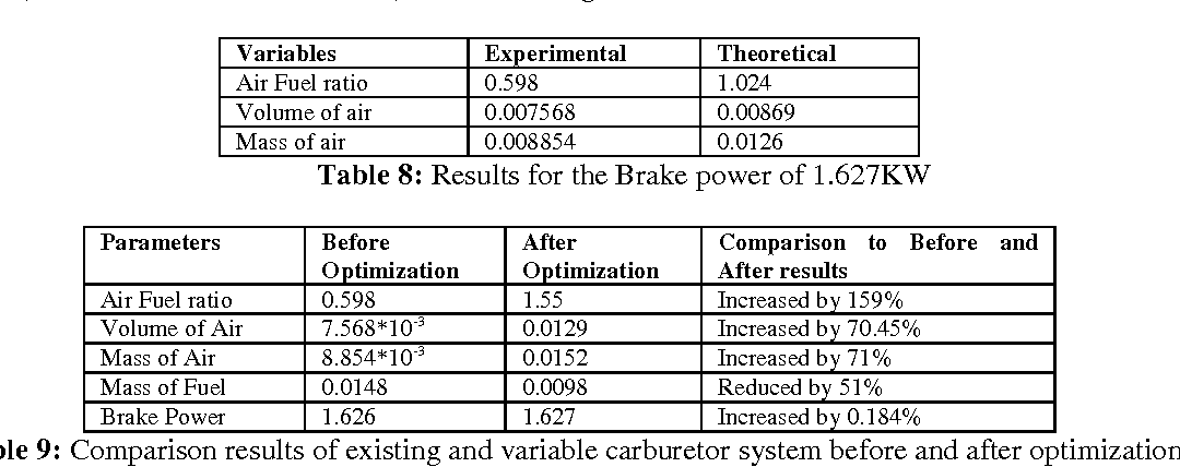 Table 9 From Optimization Of Process Parameters Two Stroke SI