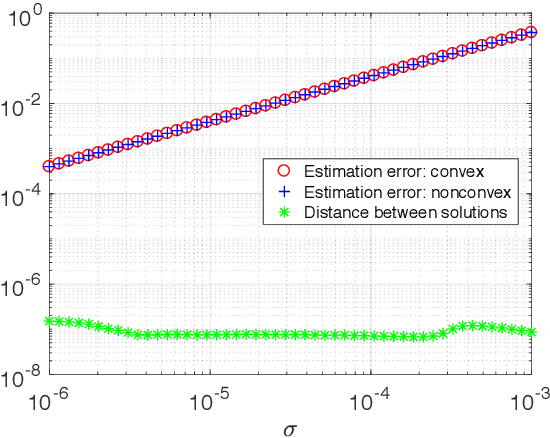 Figure 1 for Noisy Matrix Completion: Understanding Statistical Guarantees for Convex Relaxation via Nonconvex Optimization