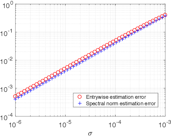 Figure 2 for Noisy Matrix Completion: Understanding Statistical Guarantees for Convex Relaxation via Nonconvex Optimization