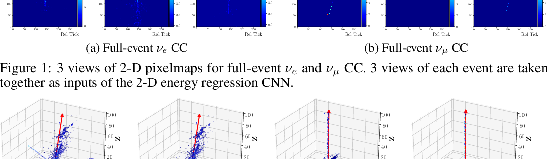 Figure 1 for Deep-Learning-Based Kinematic Reconstruction for DUNE