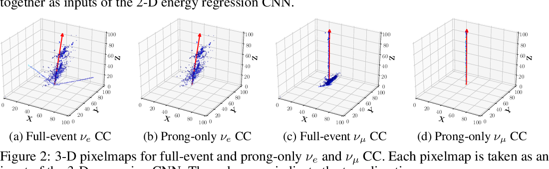 Figure 2 for Deep-Learning-Based Kinematic Reconstruction for DUNE