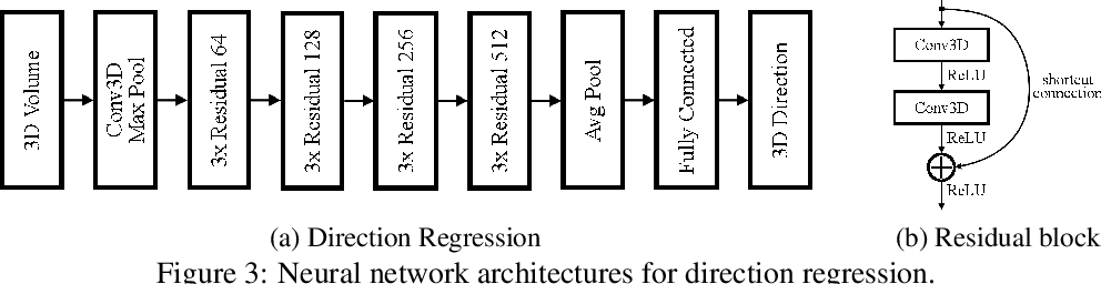 Figure 3 for Deep-Learning-Based Kinematic Reconstruction for DUNE