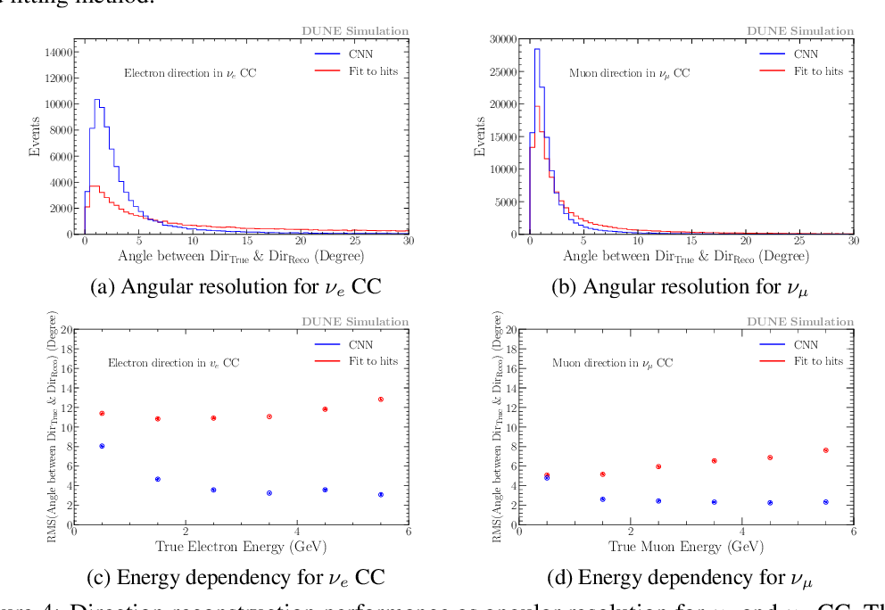 Figure 4 for Deep-Learning-Based Kinematic Reconstruction for DUNE