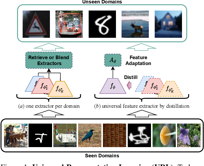 Figure 1 for Universal Representation Learning from Multiple Domains for Few-shot Classification