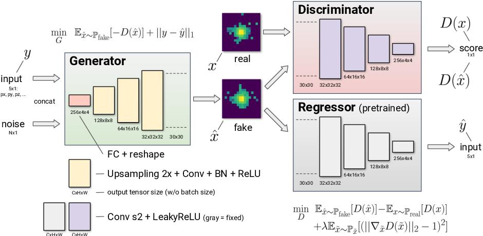 Figure 1 for Generative Models for Fast Calorimeter Simulation.LHCb case