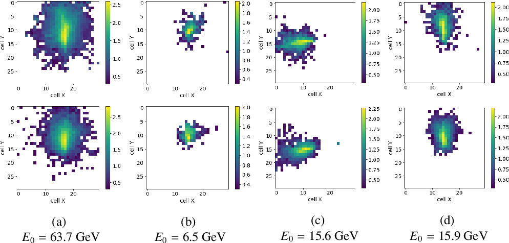 Figure 3 for Generative Models for Fast Calorimeter Simulation.LHCb case