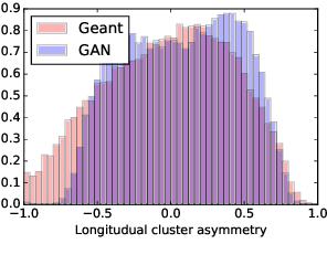 Figure 4 for Generative Models for Fast Calorimeter Simulation.LHCb case
