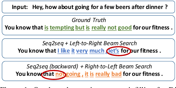 Figure 1 for TIGS: An Inference Algorithm for Text Infilling with Gradient Search